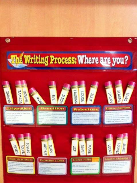 L Univers De Ma Classe L Atelier D écriture Mise En Place