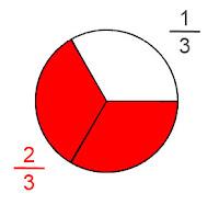 Üçe bölünmüş bir dairenin beyaz bir parçasıyla diğer iki kırmızı parçasının kesirli olarak gösterimi