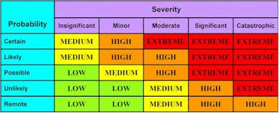 enhanced risk analysis model