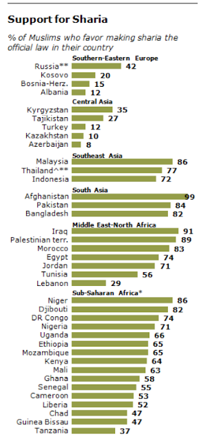 http://www.pewforum.org/2013/04/30/the-worlds-muslims-religion-politics-society-overview/