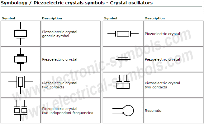 Symbols of crystal oscillators