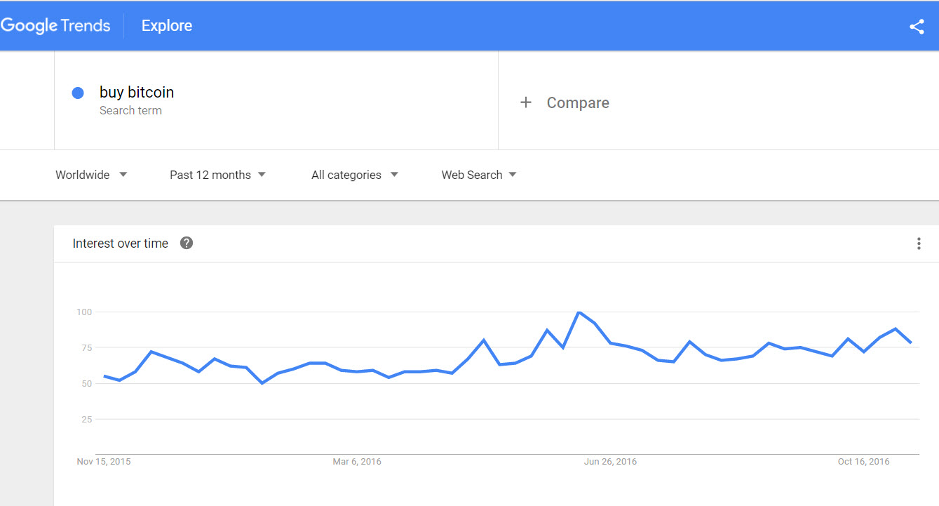 """According To Google, The Search For The €�buy Bitcoin"""" Term On The World's"""