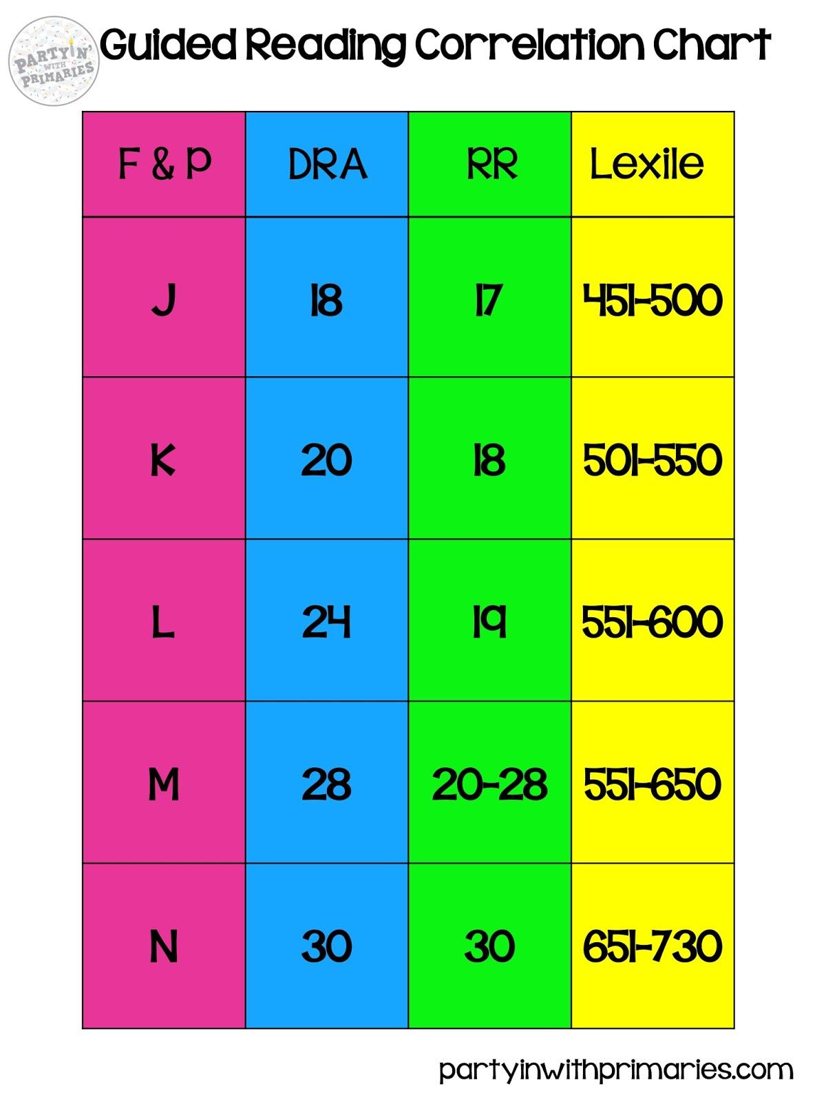 Dra Correlation Chart Erkalnathandedecker