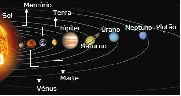Antigo sistema solar