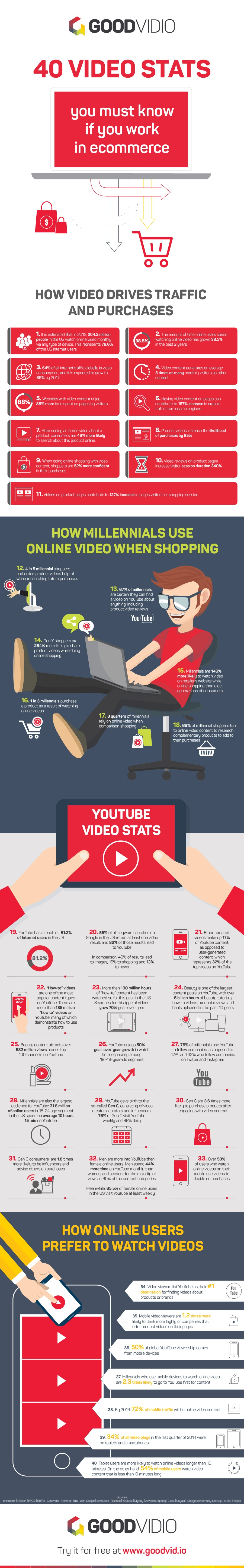 40 Video Stats You Must Know if You Work in eCommerce - #Infographic