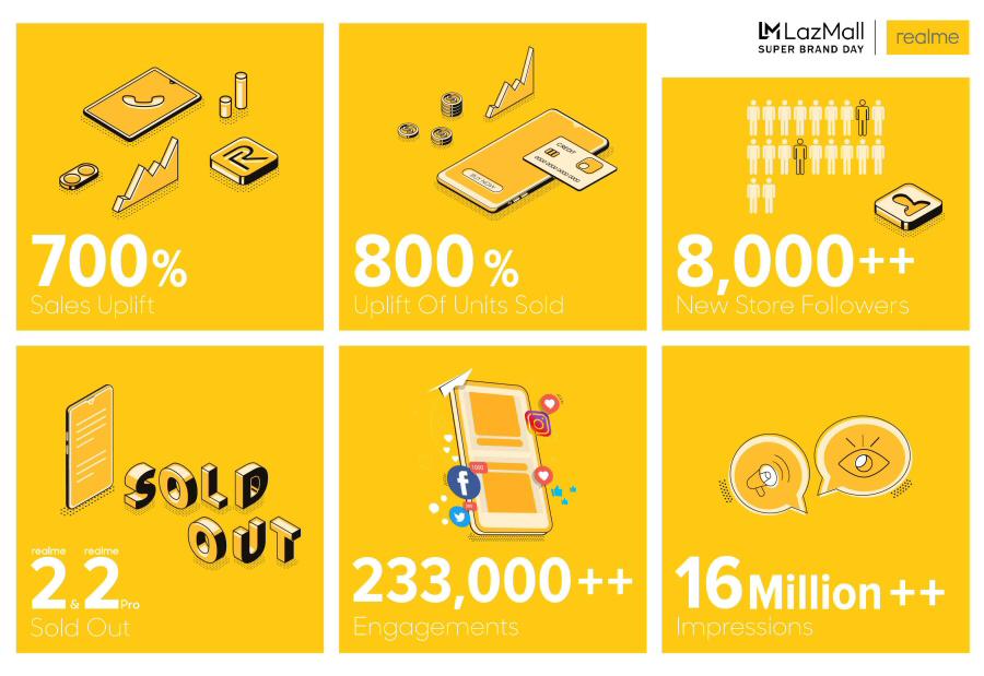 Lazada x Realme Super Brand Day infographic