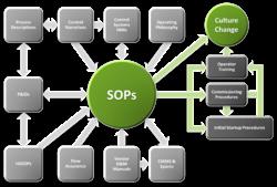 SOP là viết tắt của chữ gì?