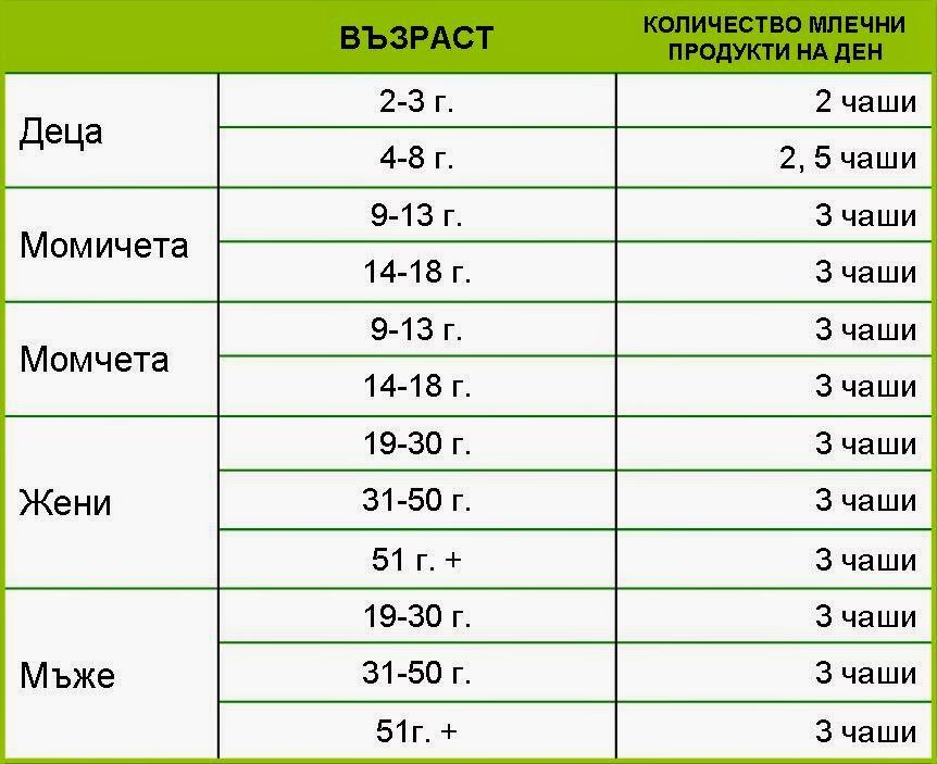 Количество млечни продукти на ден