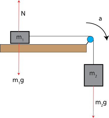 How to solve the pulley problems (on a inclined plane)