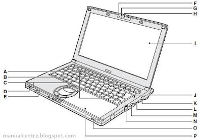 Panasonic Toughbook CF-SX2 Parts 1