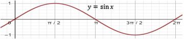 grafik fungsi y = sin x
