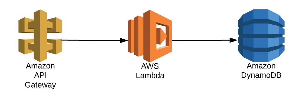 Leveraging AWS Elasticsearch
