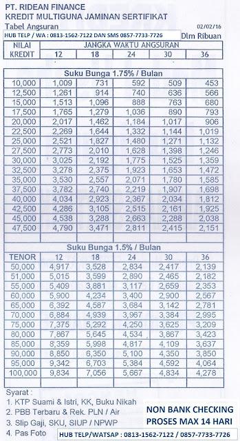 Tabel Cicilan Kredit Jaminan Sertifikat Rumah Ridean Finance 2017