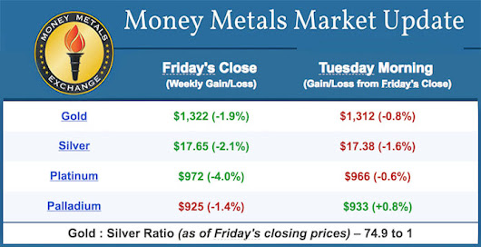 $GLD and $SLV Prices as of September 18 2017 @moneymetals - Money Metals Exchange
