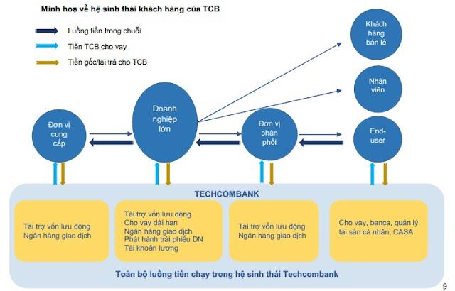 Lợi nhuận techcombank