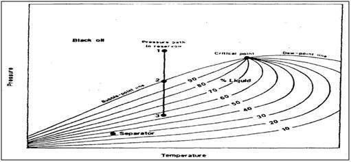 Mahasiswa minyak jenis reservoir diagram fasa dari black oil yang umum ccuart Image collections
