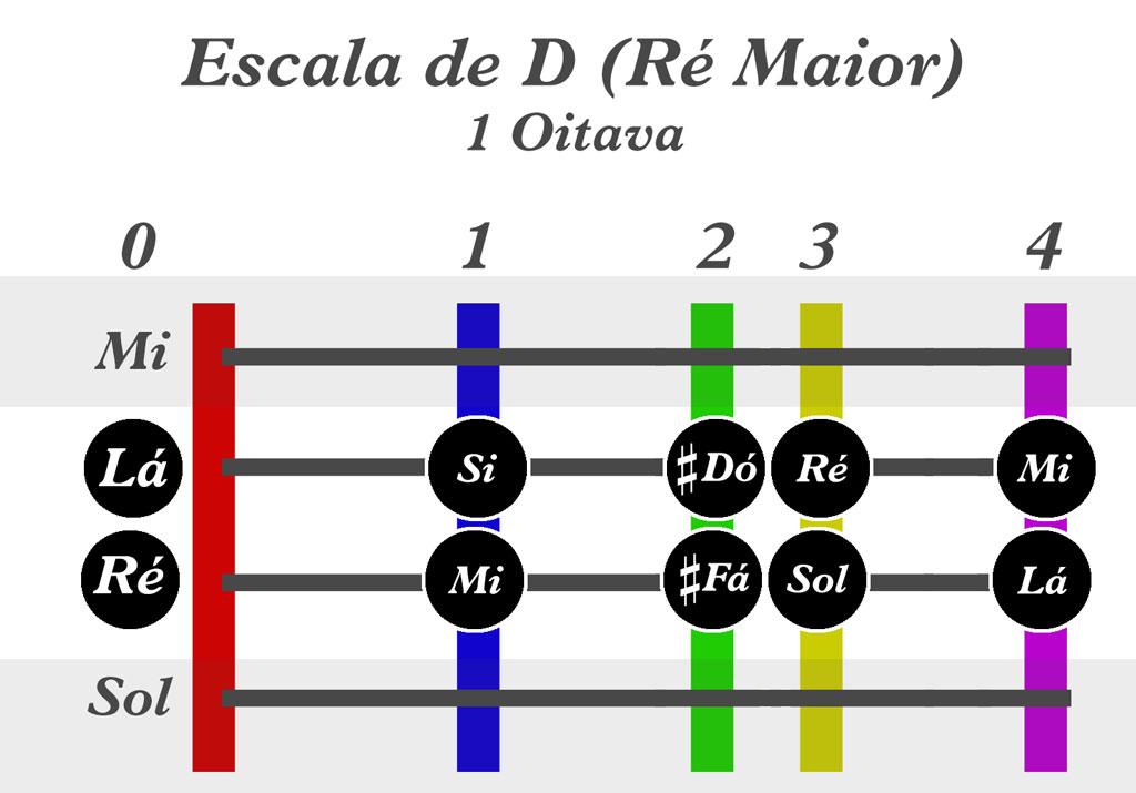 Escala de r maior violino for Escala de medidas