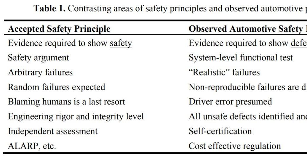 Safe Autonomy: Automotive Safety Practices vs. Accepted
