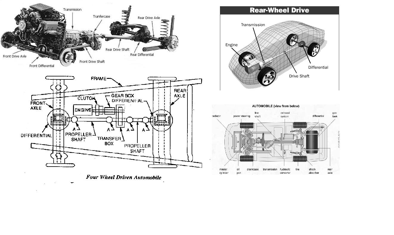 Layout Of Chassis Amp Types Of Drives Of Automobiles