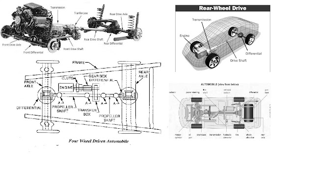 Types Of Jeeps >> LAYOUT OF CHASSIS & TYPES OF DRIVES OF AUTOMOBILES ...