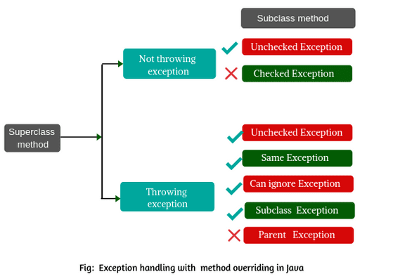 Exception Handling with Method Overriding in Java