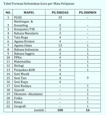 Jadwal Tes Penerimaan Guru dari Kemendikbud Sebanyak 116 Guru