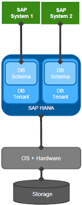 SAP HANA Tutorirals and Materials, SAP HANA Certifications, SAP HANA Guide