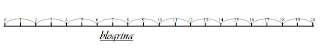 Kelipatan Bilangan, Materi Matematika Kelas 4 SD Semester 1