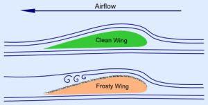 El desglaç d'aeronaus