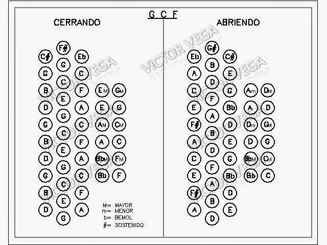 Clases y Lecciones de Acordeón Vallenato: mayo 2014
