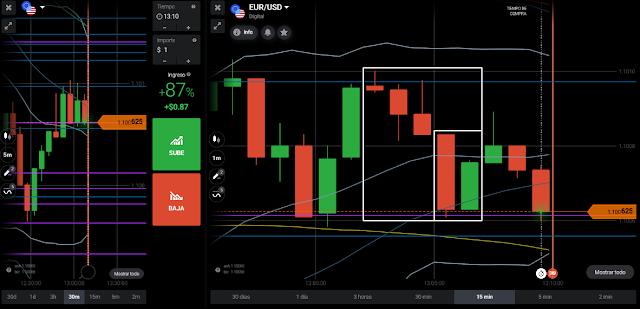 eurusd price action - accion del precio - 13:09hs