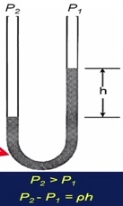 U tube manometer working principle