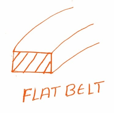 Different types of belt drives - Mechanical Education