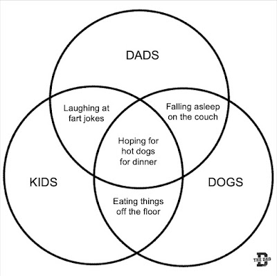 Funny Dads/Kids/Dogs Venn Diagram Picture