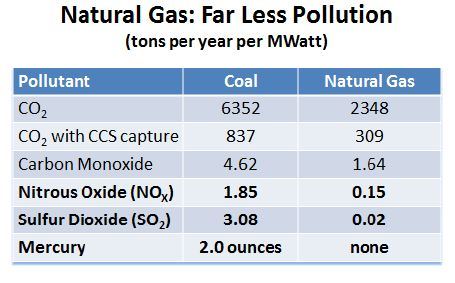 Natural Gas Produces Less What Than Oil Or Coal