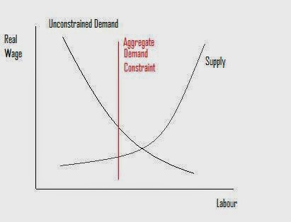 mainly macro aggregate demand and the labour market Diagram of a Perfectly Competitive Market