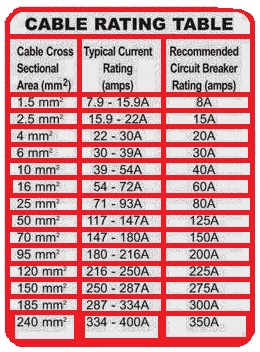 Cable Rating Table Eee Community
