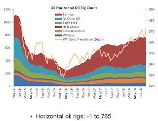 Oil Rigs: Increase Slightly