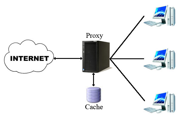 best free proxy servers list
