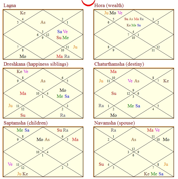 Vedic Astrology Research Portal: All About Divisional Charts