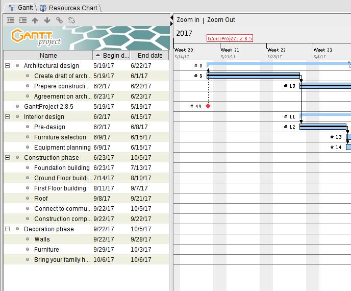 ganttproject development blog ganttproject 2 8 5 task sorting