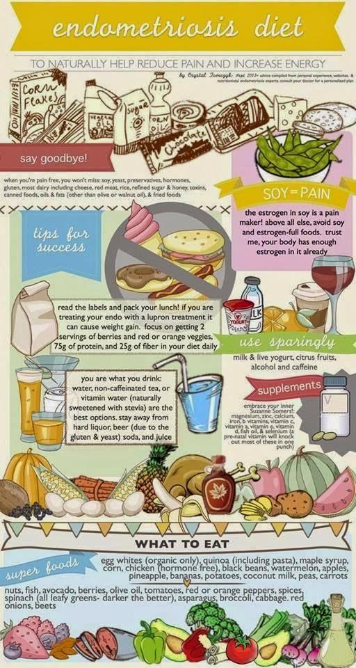 vitamin untuk endometriosis