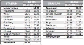 daftar dan jadwal kereta api perjalanan jalur selatan informasi rh agenonlinekereta blogspot com