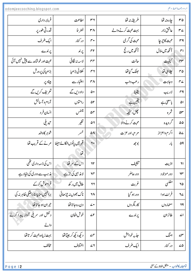 Top Five S O P Meaning In Urdu - Circus