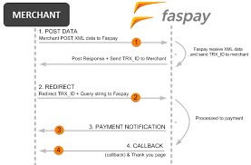 Kelebihan Izin Payment Gateway Di Faspay