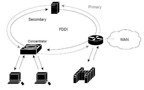 SEMINAR TOPICS: Fiber Distribu...