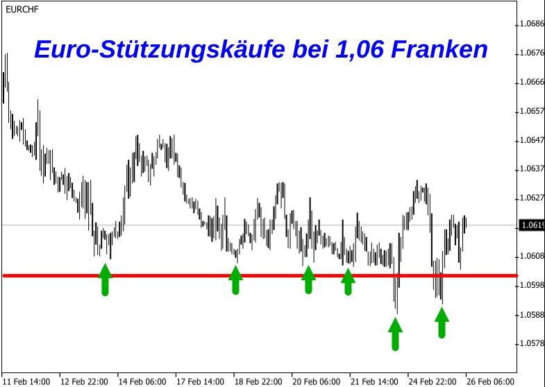 Kerzenchart EUR/CHF-Kurs mit eingezeichnetem Mindestkurs bei 1,06