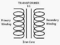 Iron Core Transfomer