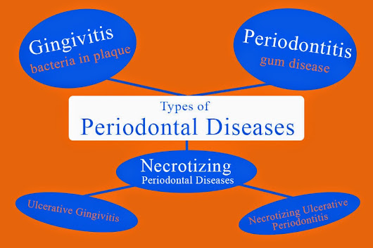 Types of Periodontal Diseases