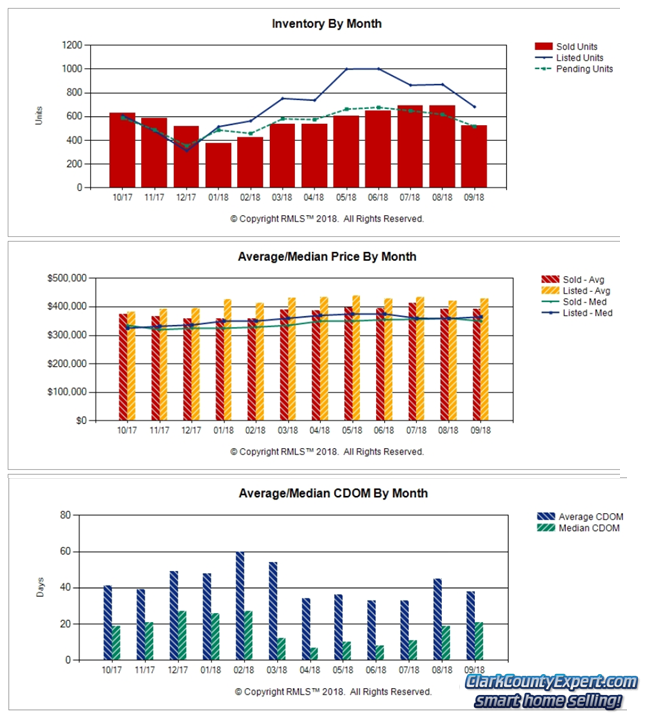 Charts of Vancouver WA Home Sales Trends in September 2018